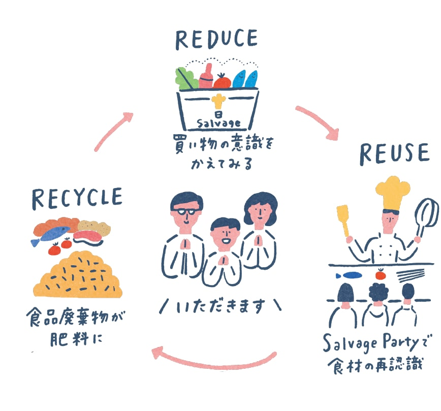 REDUCE | REUSE | RECYCLE | エコサイクル